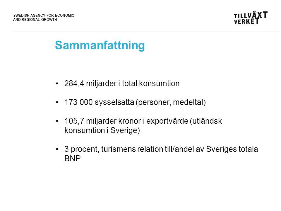 SWEDISH AGENCY FOR ECONOMIC AND REGIONAL GROWTH Sammanfattning 284,4 miljarder i total konsumtion 173 000 sysselsatta (personer, medeltal) 105,7 miljarder kronor i exportvärde (utländsk konsumtion i Sverige) 3 procent, turismens relation till/andel av Sveriges totala BNP