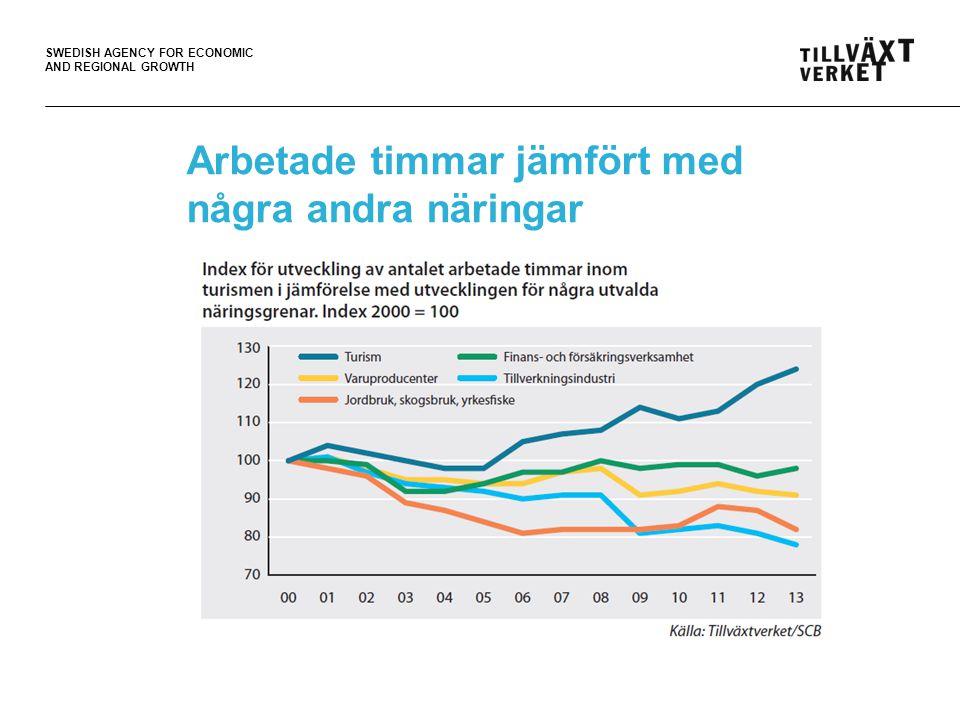 SWEDISH AGENCY FOR ECONOMIC AND REGIONAL GROWTH Arbetade timmar jämfört med några andra näringar