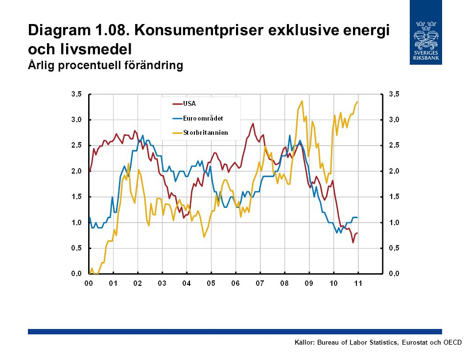 Diagram 1.08. Konsumentpriser exklusive energi och livsmedel Årlig procentuell förändring Källor: Bureau of Labor Statistics, Eurostat och OECD
