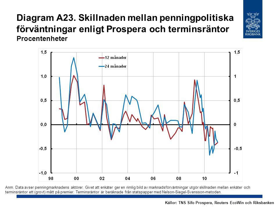 Diagram A23. Skillnaden mellan penningpolitiska förväntningar enligt Prospera och terminsräntor Procentenheter Källor: TNS Sifo Prospera, Reuters EcoW