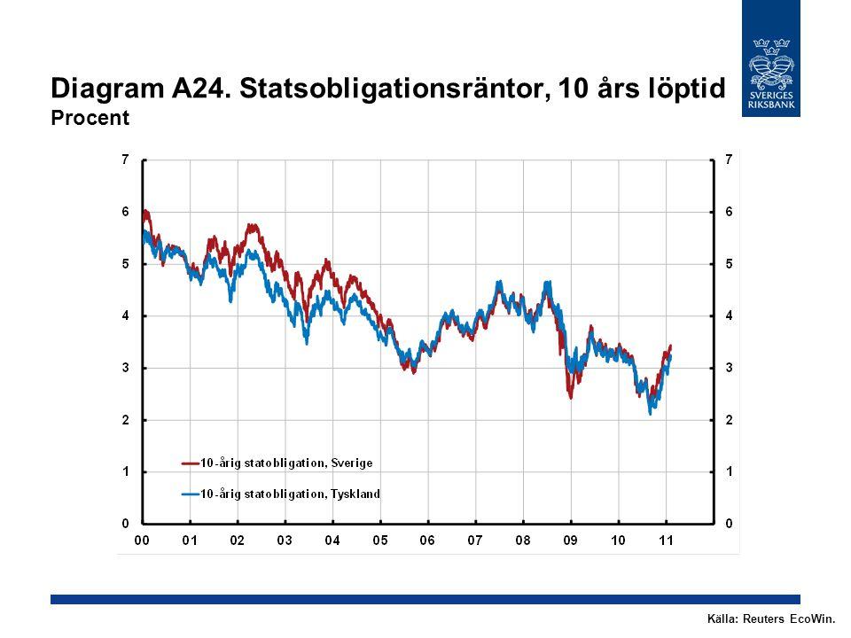 Diagram A24. Statsobligationsräntor, 10 års löptid Procent Källa: Reuters EcoWin.