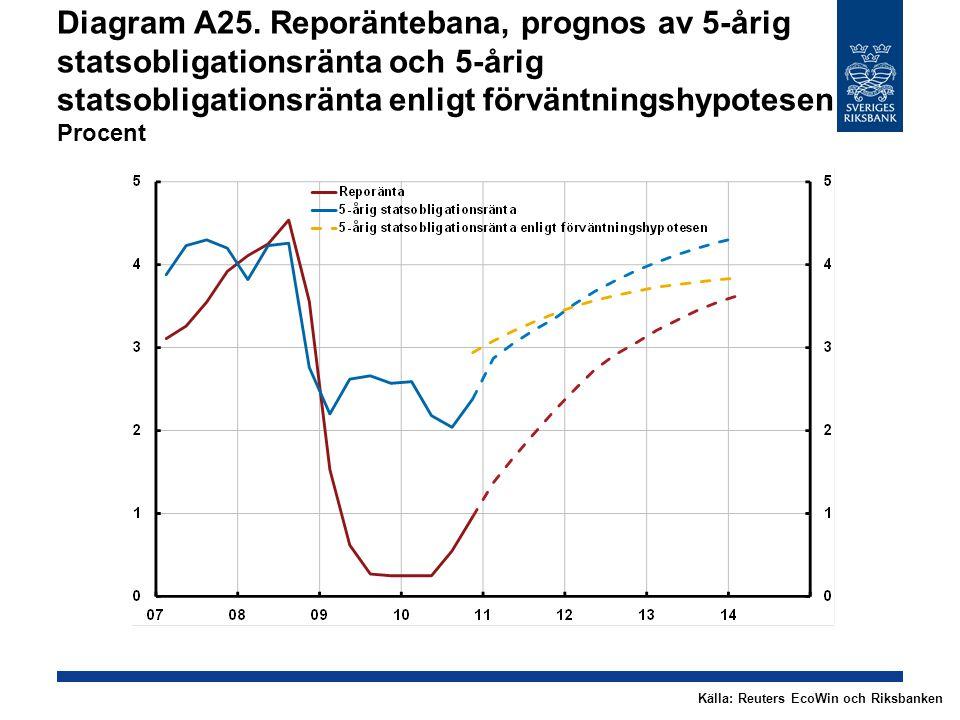 Diagram A25. Reporäntebana, prognos av 5-årig statsobligationsränta och 5-årig statsobligationsränta enligt förväntningshypotesen Procent Källa: Reute