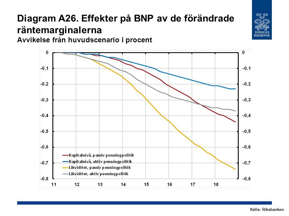 Diagram A26. Effekter på BNP av de förändrade räntemarginalerna Avvikelse från huvudscenario i procent Källa: Riksbanken