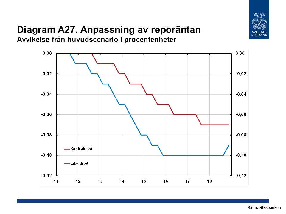 Diagram A27. Anpassning av reporäntan Avvikelse från huvudscenario i procentenheter Källa: Riksbanken