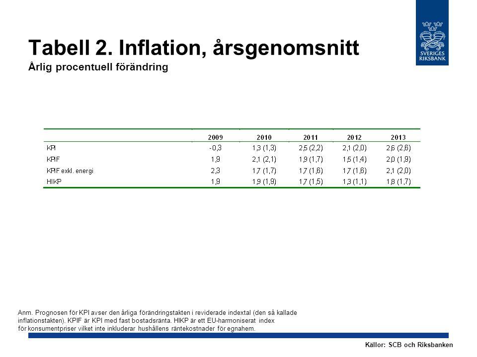 Tabell 2. Inflation, årsgenomsnitt Årlig procentuell förändring Källor: SCB och Riksbanken Anm. Prognosen för KPI avser den årliga förändringstakten i