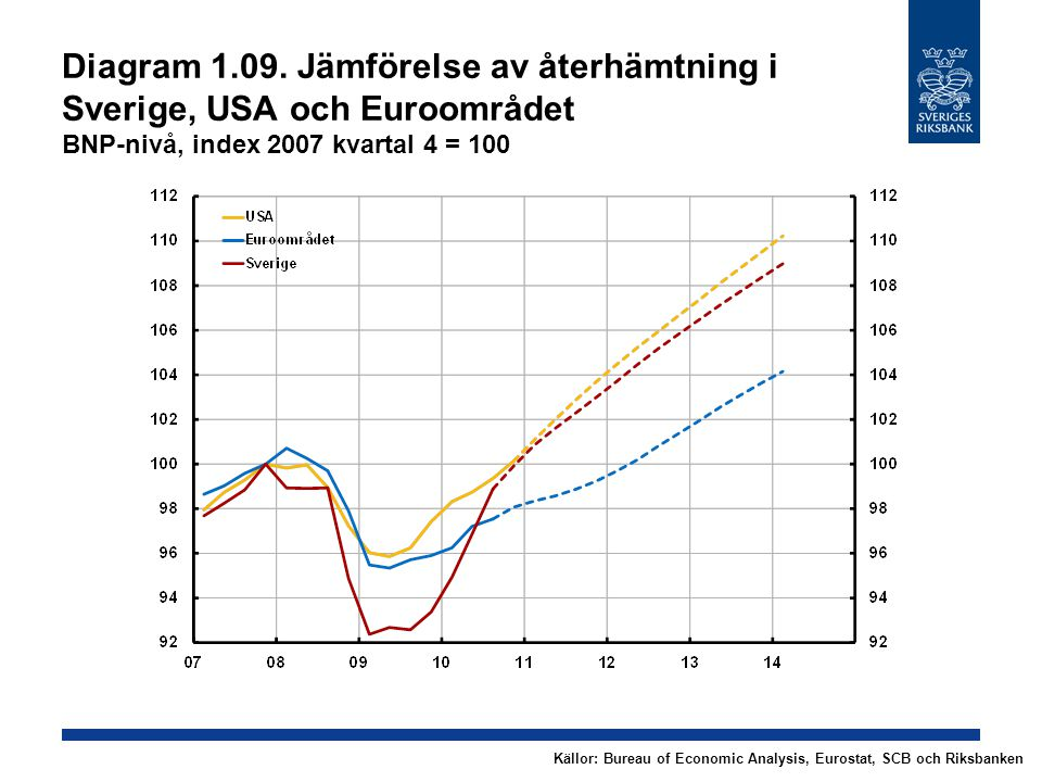Diagram 1.09. Jämförelse av återhämtning i Sverige, USA och Euroområdet BNP-nivå, index 2007 kvartal 4 = 100 Källor: Bureau of Economic Analysis, Euro