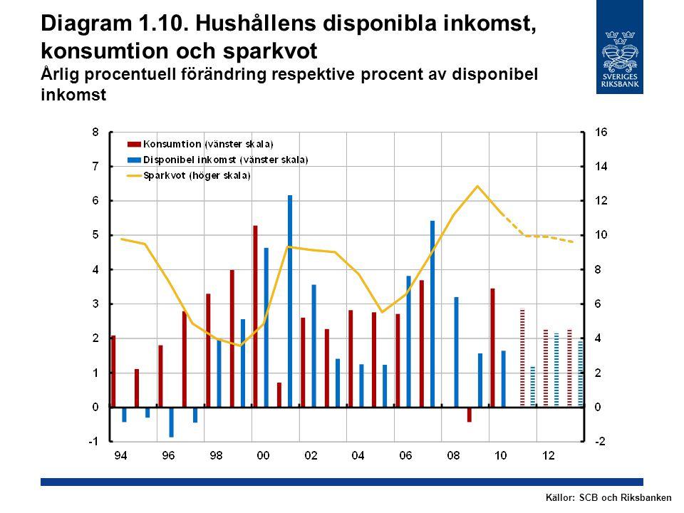 Diagram 1.10. Hushållens disponibla inkomst, konsumtion och sparkvot Årlig procentuell förändring respektive procent av disponibel inkomst Källor: SCB