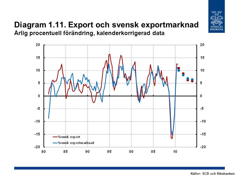Diagram 1.11. Export och svensk exportmarknad Årlig procentuell förändring, kalenderkorrigerad data Källor: SCB och Riksbanken