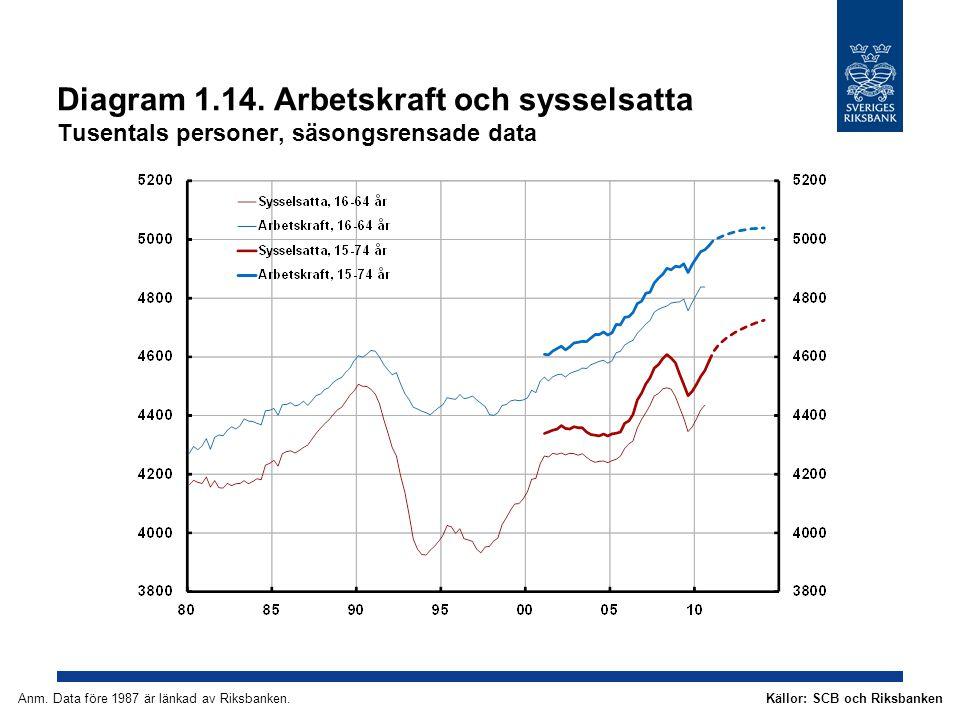 Diagram 1.14. Arbetskraft och sysselsatta Tusentals personer, säsongsrensade data Källor: SCB och RiksbankenAnm. Data före 1987 är länkad av Riksbanke