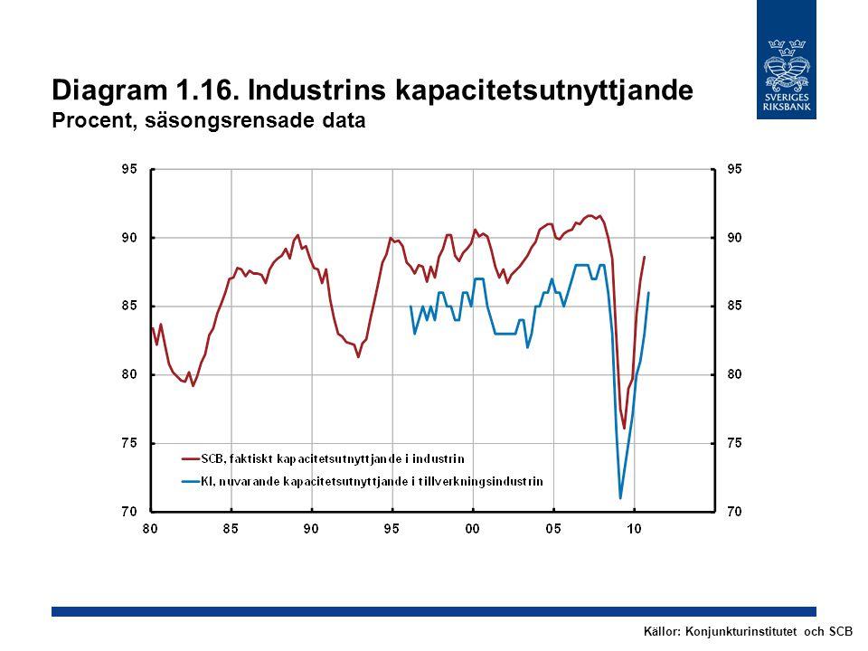 Diagram 1.16. Industrins kapacitetsutnyttjande Procent, säsongsrensade data Källor: Konjunkturinstitutet och SCB