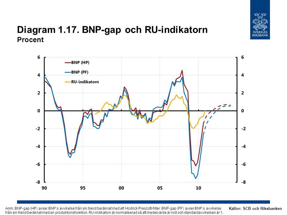 Diagram 1.17. BNP-gap och RU-indikatorn Procent Källor: SCB och Riksbanken Anm. BNP-gap (HP) avser BNP:s avvikelse från sin trend beräknat med ett Hod