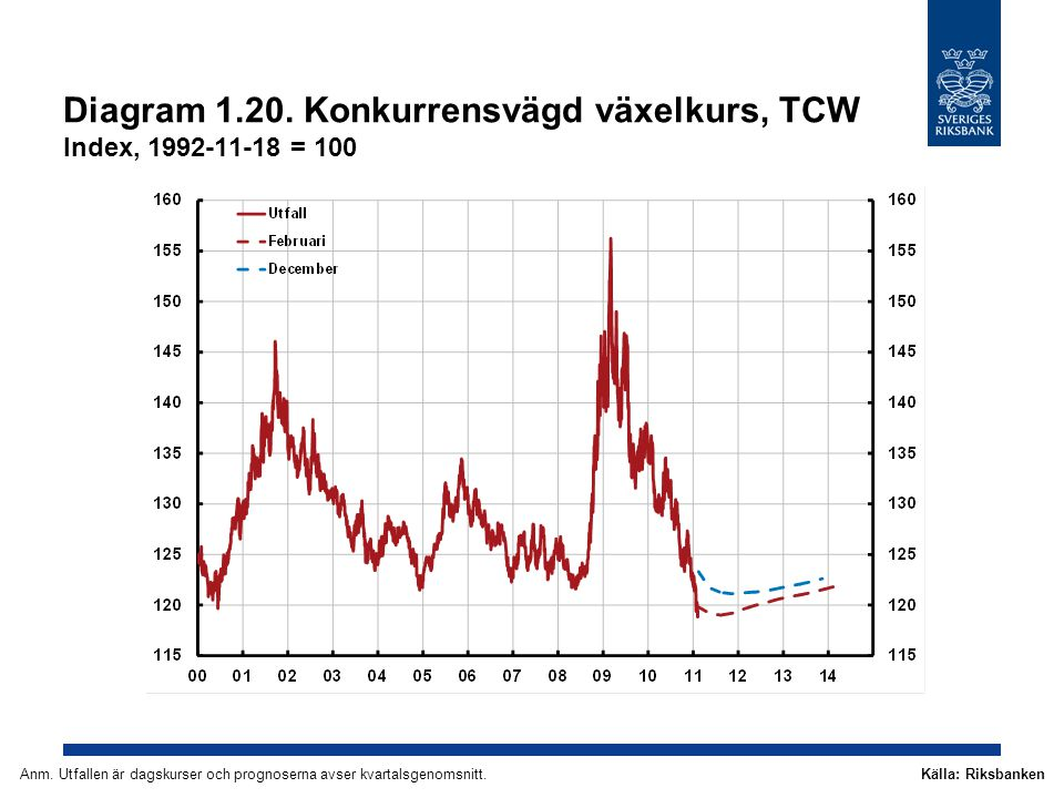 Diagram 1.20. Konkurrensvägd växelkurs, TCW Index, 1992-11-18 = 100 Källa: RiksbankenAnm. Utfallen är dagskurser och prognoserna avser kvartalsgenomsn