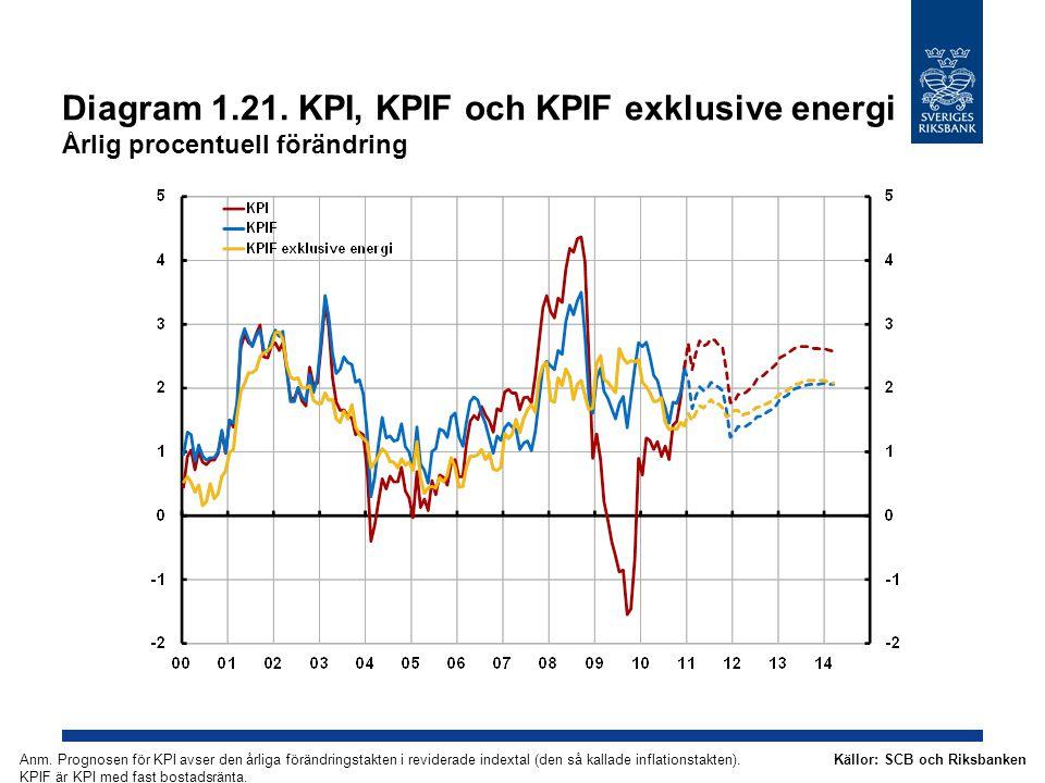 Diagram 1.21. KPI, KPIF och KPIF exklusive energi Årlig procentuell förändring Källor: SCB och RiksbankenAnm. Prognosen för KPI avser den årliga förän