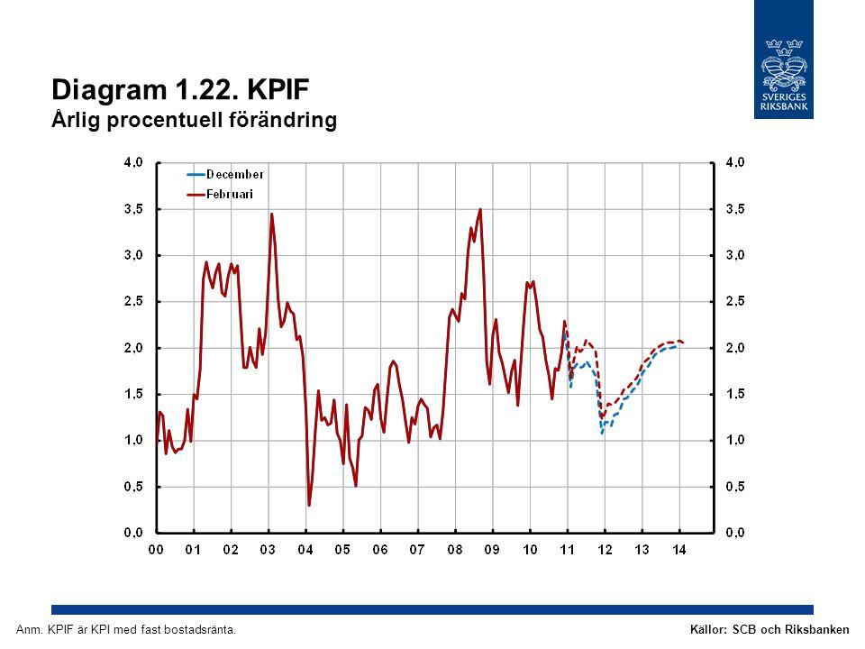 Diagram 1.22. KPIF Årlig procentuell förändring Källor: SCB och RiksbankenAnm. KPIF är KPI med fast bostadsränta.