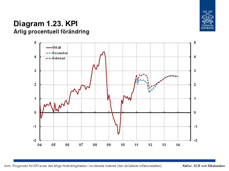 Diagram 1.23. KPI Årlig procentuell förändring Källor: SCB och RiksbankenAnm. Prognosen för KPI avser den årliga förändringstakten i reviderade indext