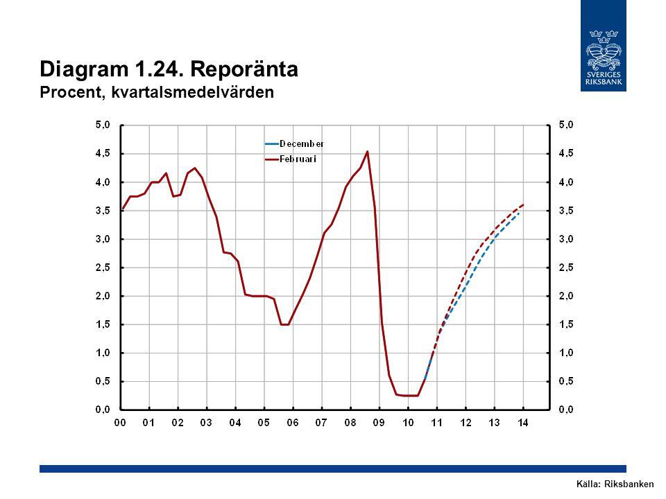 Diagram 1.24. Reporänta Procent, kvartalsmedelvärden Källa: Riksbanken