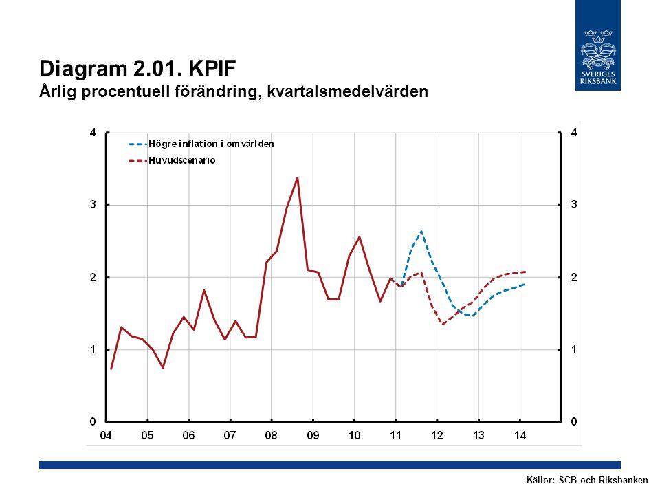 Diagram 2.01. KPIF Årlig procentuell förändring, kvartalsmedelvärden Källor: SCB och Riksbanken
