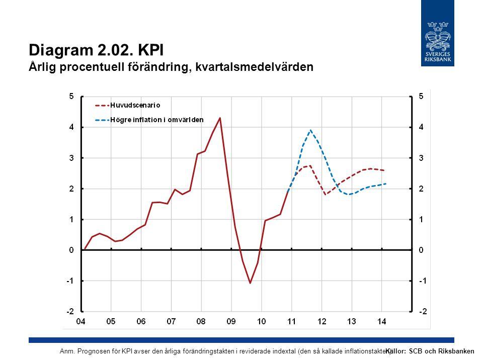 Diagram 2.02.KPI Årlig procentuell förändring, kvartalsmedelvärden Källor: SCB och RiksbankenAnm.