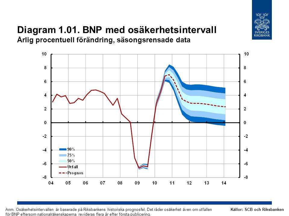 Diagram 1.01. BNP med osäkerhetsintervall Årlig procentuell förändring, säsongsrensade data Källor: SCB och RiksbankenAnm. Osäkerhetsintervallen är ba