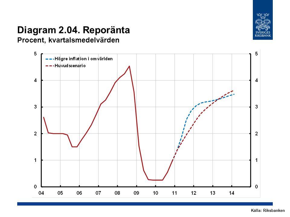 Diagram 2.04. Reporänta Procent, kvartalsmedelvärden Källa: Riksbanken