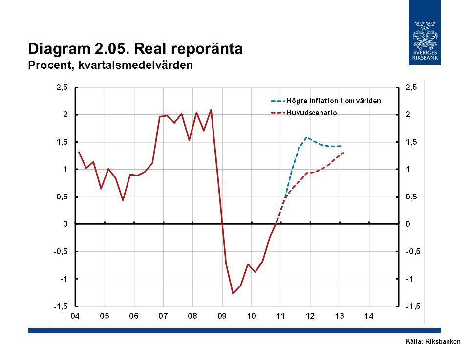 Diagram 2.05. Real reporänta Procent, kvartalsmedelvärden Källa: Riksbanken