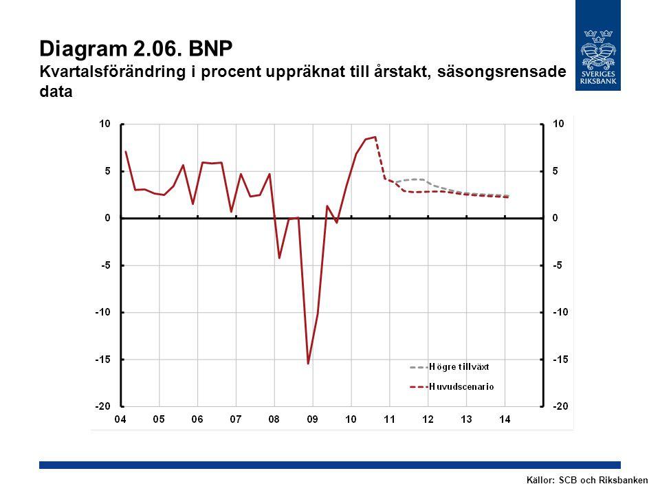 Diagram 2.06. BNP Kvartalsförändring i procent uppräknat till årstakt, säsongsrensade data Källor: SCB och Riksbanken