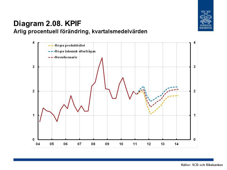 Diagram 2.08. KPIF Årlig procentuell förändring, kvartalsmedelvärden Källor: SCB och Riksbanken