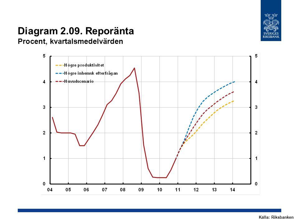 Diagram 2.09. Reporänta Procent, kvartalsmedelvärden Källa: Riksbanken