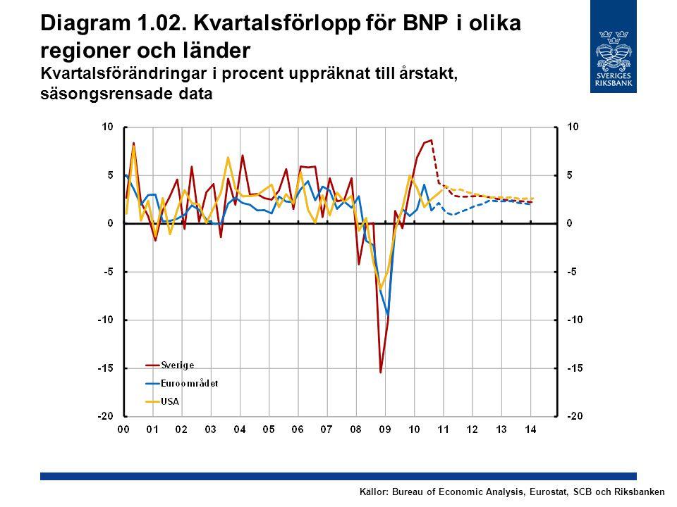 Diagram 1.02. Kvartalsförlopp för BNP i olika regioner och länder Kvartalsförändringar i procent uppräknat till årstakt, säsongsrensade data Källor: B