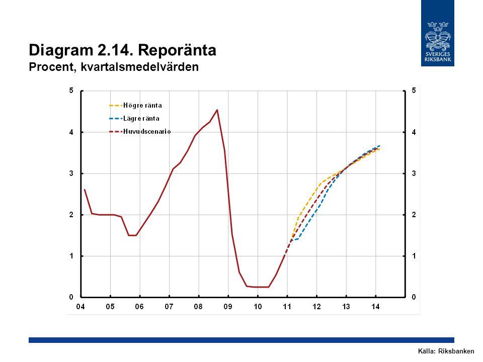 Diagram 2.14. Reporänta Procent, kvartalsmedelvärden Källa: Riksbanken
