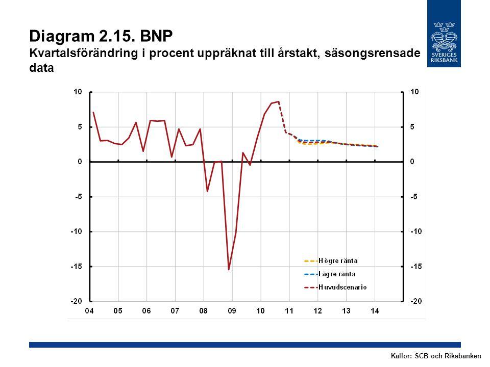 Diagram 2.15. BNP Kvartalsförändring i procent uppräknat till årstakt, säsongsrensade data Källor: SCB och Riksbanken