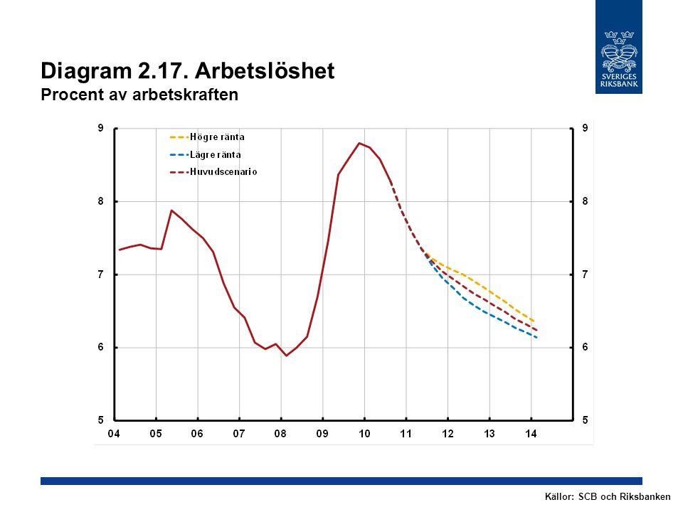 Diagram 2.17. Arbetslöshet Procent av arbetskraften Källor: SCB och Riksbanken