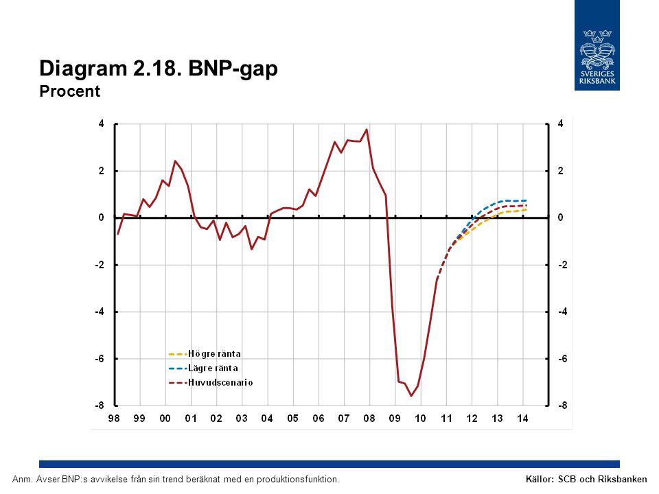 Diagram 2.18.BNP-gap Procent Källor: SCB och RiksbankenAnm.