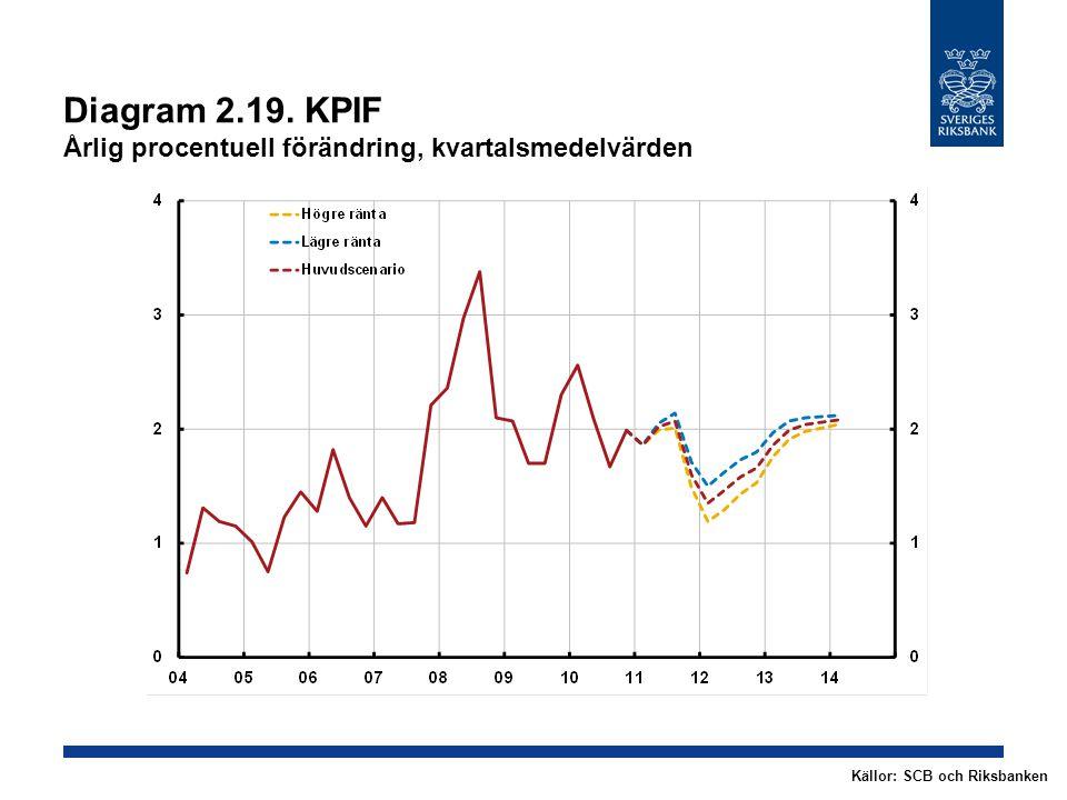 Diagram 2.19. KPIF Årlig procentuell förändring, kvartalsmedelvärden Källor: SCB och Riksbanken