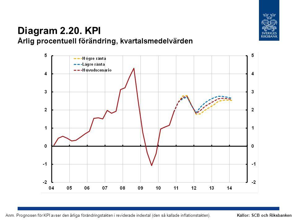 Diagram 2.20. KPI Årlig procentuell förändring, kvartalsmedelvärden Källor: SCB och RiksbankenAnm. Prognosen för KPI avser den årliga förändringstakte