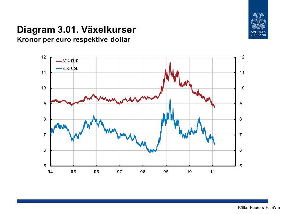 Diagram 3.01. Växelkurser Kronor per euro respektive dollar Källa: Reuters EcoWin