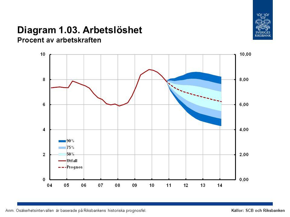 Diagram 1.03.Arbetslöshet Procent av arbetskraften Källor: SCB och RiksbankenAnm.