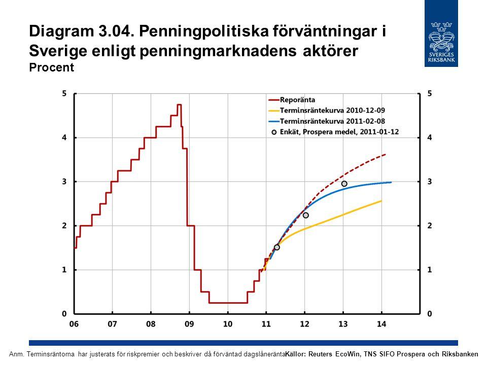 Diagram 3.04. Penningpolitiska förväntningar i Sverige enligt penningmarknadens aktörer Procent Källor: Reuters EcoWin, TNS SIFO Prospera och Riksbank