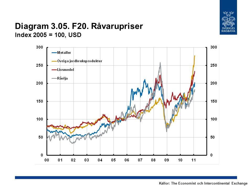 Diagram 3.05. F20. Råvarupriser Index 2005 = 100, USD Källor: The Economist och Intercontinental Exchange