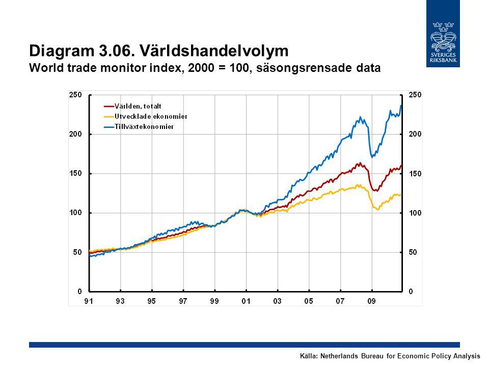 Diagram 3.06. Världshandelvolym World trade monitor index, 2000 = 100, säsongsrensade data Källa: Netherlands Bureau for Economic Policy Analysis