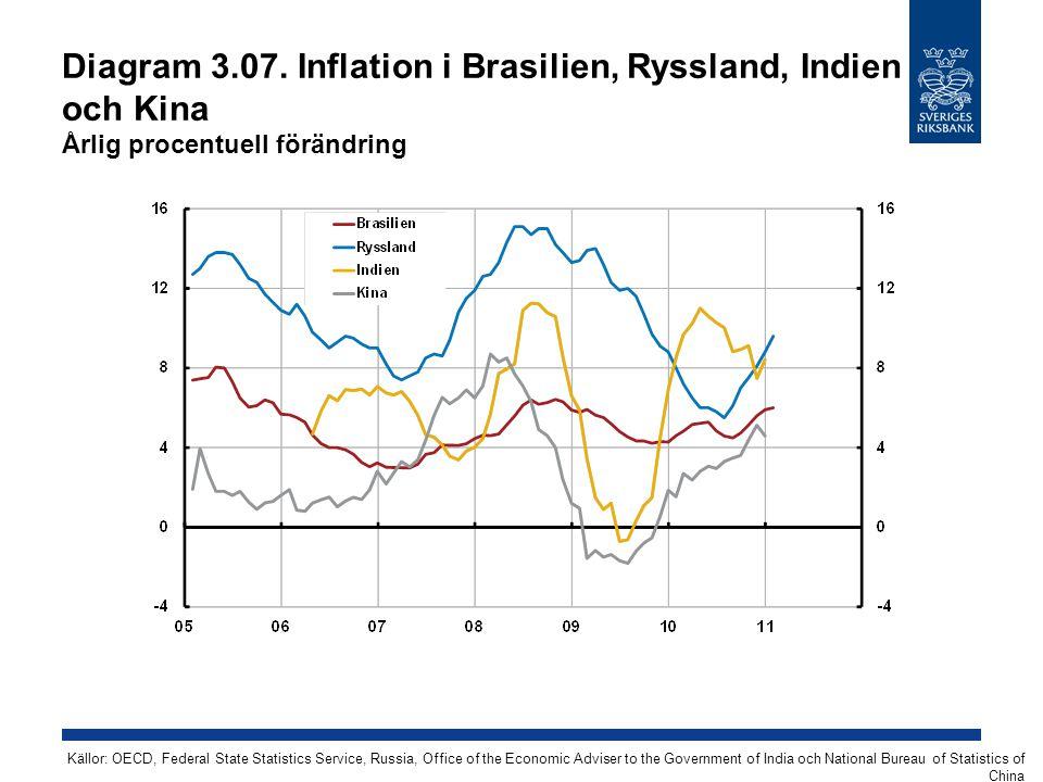 Diagram 3.07. Inflation i Brasilien, Ryssland, Indien och Kina Årlig procentuell förändring Källor: OECD, Federal State Statistics Service, Russia, Of
