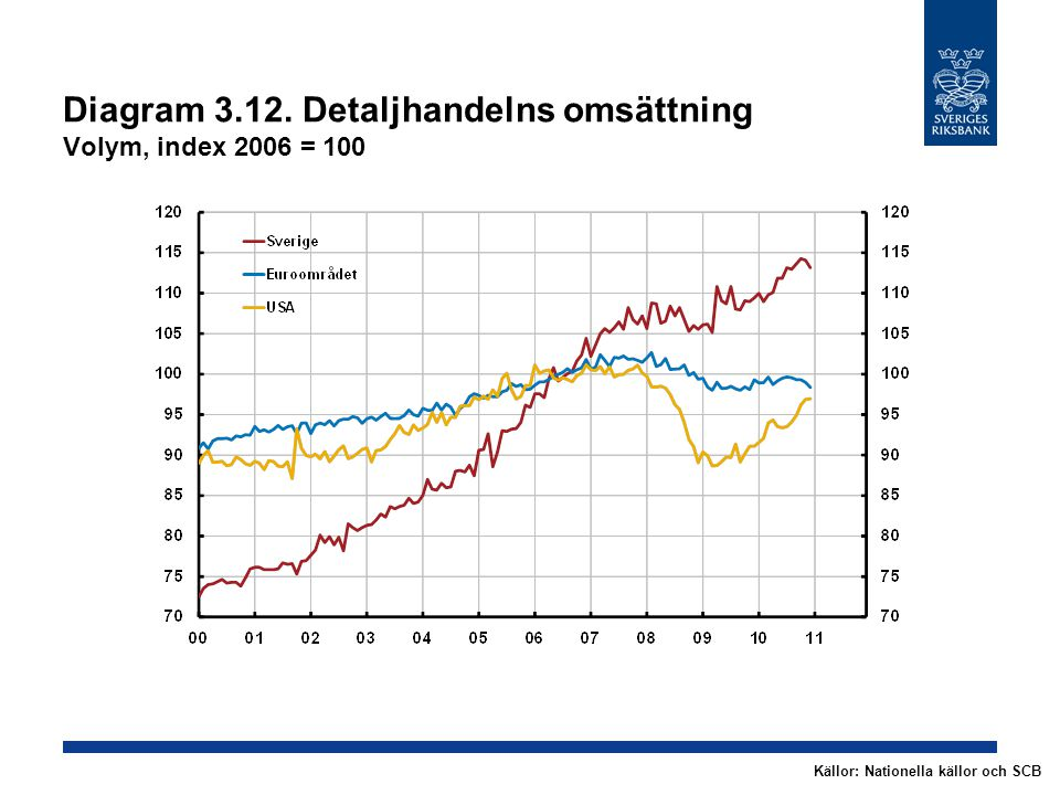 Diagram 3.12. Detaljhandelns omsättning Volym, index 2006 = 100 Källor: Nationella källor och SCB