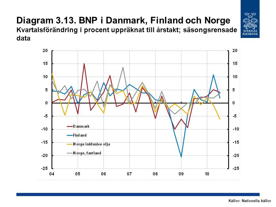 Diagram 3.13. BNP i Danmark, Finland och Norge Kvartalsförändring i procent uppräknat till årstakt; säsongsrensade data Källor: Nationella källor