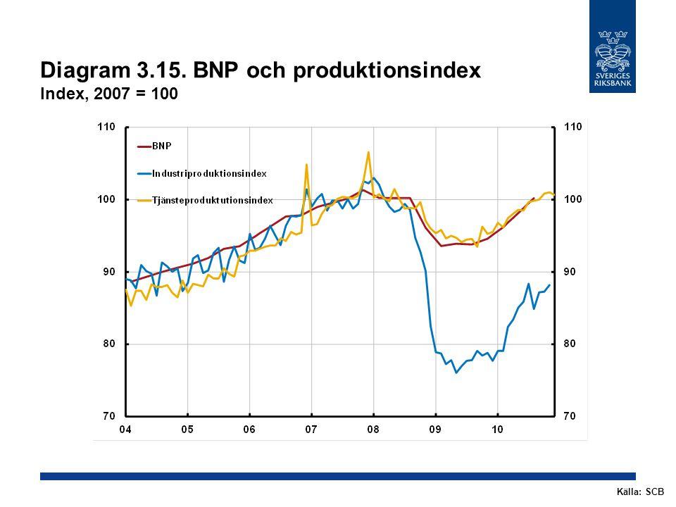 Diagram 3.15. BNP och produktionsindex Index, 2007 = 100 Källa: SCB