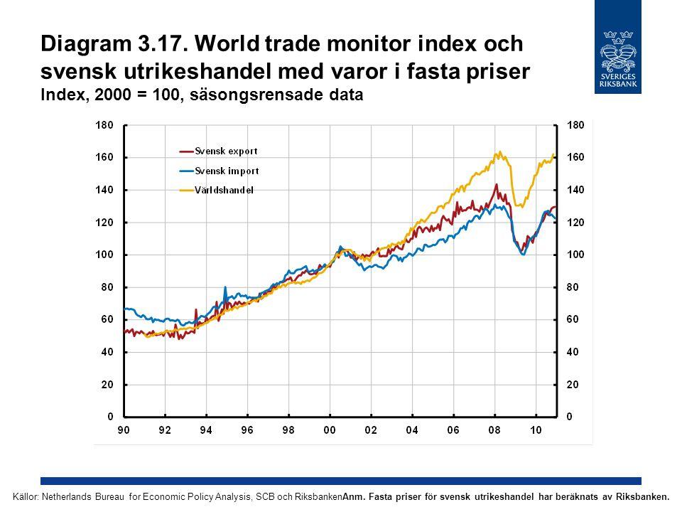 Diagram 3.17. World trade monitor index och svensk utrikeshandel med varor i fasta priser Index, 2000 = 100, säsongsrensade data Anm. Fasta priser för