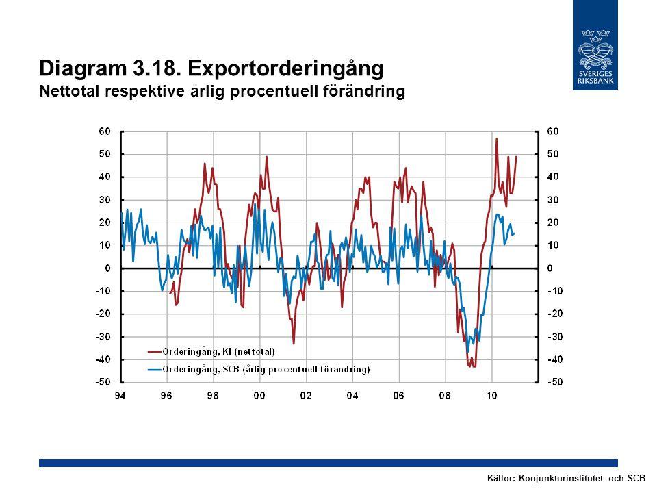 Diagram 3.18. Exportorderingång Nettotal respektive årlig procentuell förändring Källor: Konjunkturinstitutet och SCB
