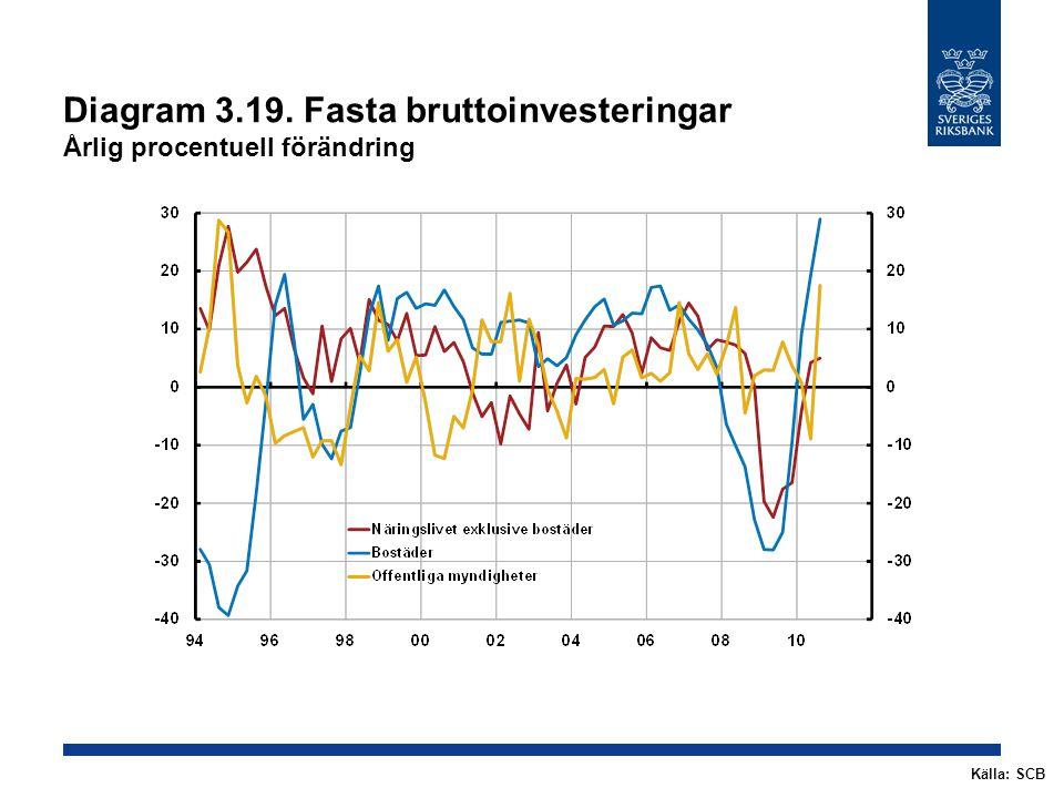 Diagram 3.19. Fasta bruttoinvesteringar Årlig procentuell förändring Källa: SCB