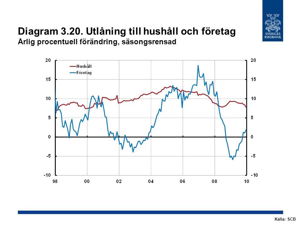 Diagram 3.20. Utlåning till hushåll och företag Årlig procentuell förändring, säsongsrensad Källa: SCB