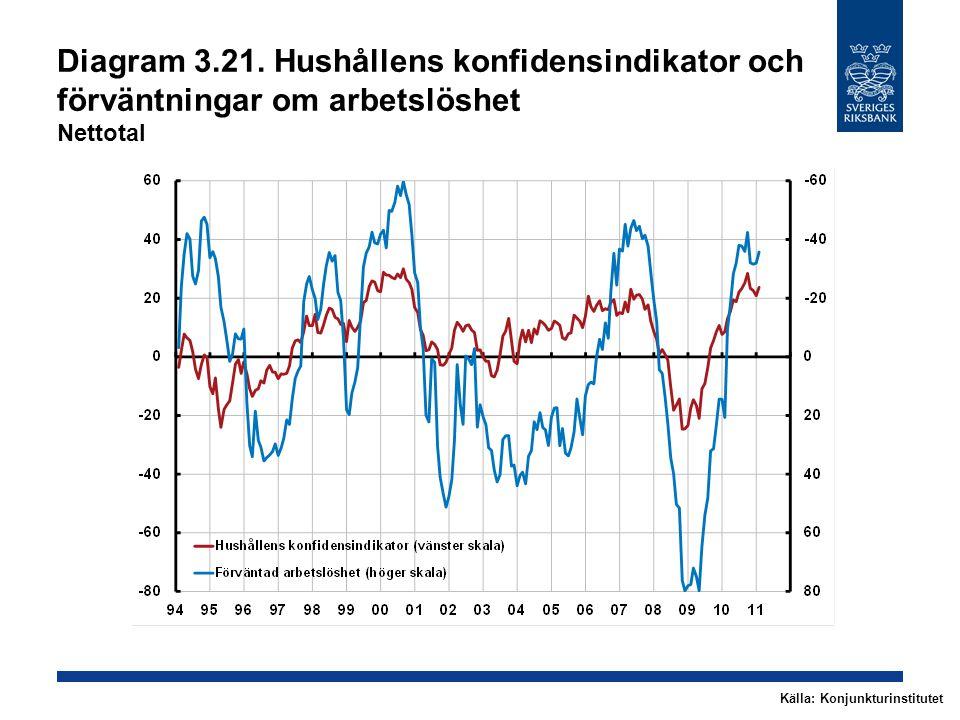 Diagram 3.21. Hushållens konfidensindikator och förväntningar om arbetslöshet Nettotal Källa: Konjunkturinstitutet