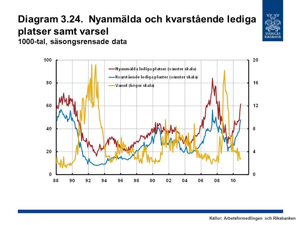 Diagram 3.24. Nyanmälda och kvarstående lediga platser samt varsel 1000-tal, säsongsrensade data Källor: Arbetsförmedlingen och Riksbanken